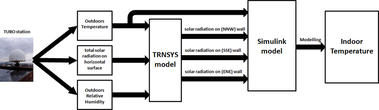Fig. 5 Modelling the intensity of solar radiation on each wall