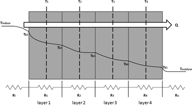 Fig. 7 Wall layers and their thermal network