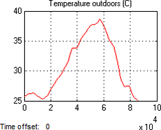 Fig. 8a Meteorological data outdoors recorded by TUBO station
