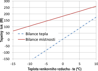 Obr. 2 Výsledná bilance typické kanceláře. Fig. 2 Resulting balance of the typical office room