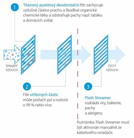 Schéma systému filtrace jednotky Daikin Stylish – filtr sapatitem titanu, filtr se stříbrem, filter Flash Streamer.