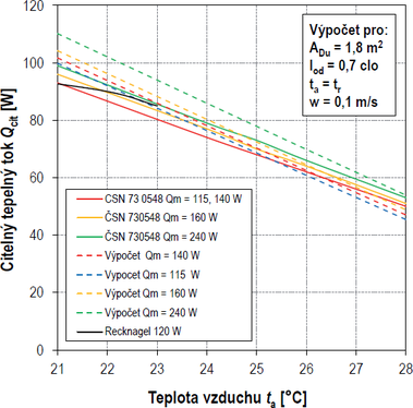 Obr. 3 Porovnání výpočtu citelného tepelného toku s údaji uvedenými v ČSN 73 0548. Fig. 3 Comparison of calculated sensible heat flow with the data given in ČSN 73 0548.