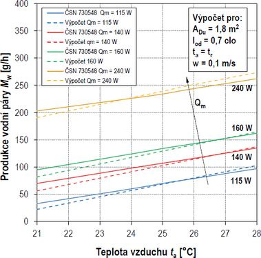 Obr. 4 Porovnání výpočtu produkce vodní páry s údaji uvedenými v ČSN 73 0548. Fig. 4 Comparison of calculated water vapour production with the data given in ČSN 73 0548.