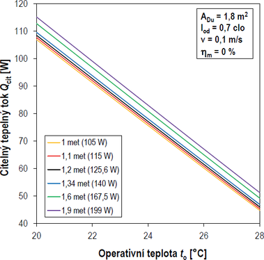 Obr. 10 Citelný tepelný tok v závislosti na operativní teplotě a energetickém výdeji. Fig. 10 Sensible heat flux in dependence on operative temperature and energy output.