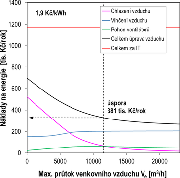 Obr. 7a Náklady na energie při definované ceně 1,9 Kč/kWh. Fig. 7a Cost of energy at the defined price of CZK 1.9 CZK/kWh
