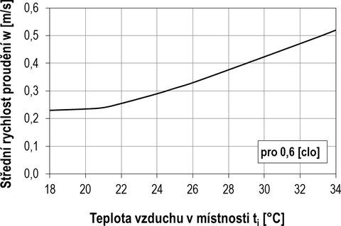 Obr. 2 Přípustná rychlost proudění v závislosti na teplotě vzduchu v místnosti [7]. Fig. 2 Allowable air flow velocity depending on the air temperature in the room [7]